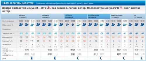 Прогноз погоды в тивате